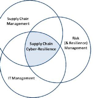 Review of Value Chain Analyses in Commodities